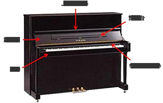 部分クリーニング 上前パネル・譜面台・ちょうつがい・口棒・鍵盤蓋